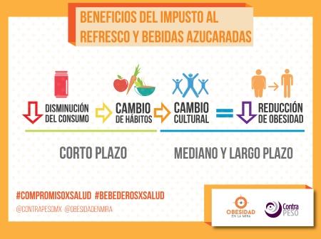 Postal impacto obesidad impuesto al refresco